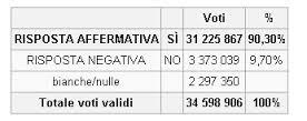 I risultati del referendum del '93